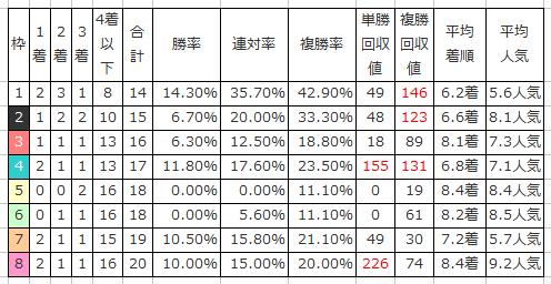 【シンザン記念2016予想】枠順確定 1枠2番アストラエンブレムは消し馬!?1
