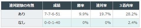 【フェアリーステークス2016予想】データ分析| 中山芝1600mは曲者に注意!1