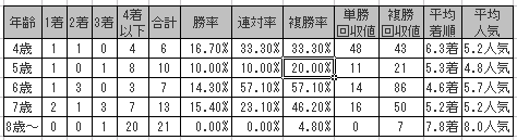 川崎記念2016の年齢別傾向