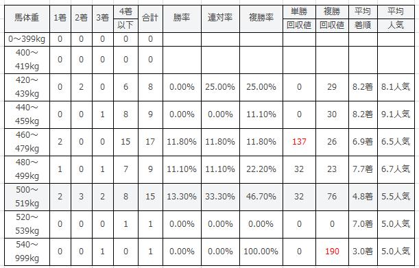 TCK女王盃の馬体重別傾向2016