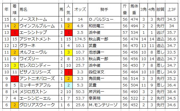 【シンザン記念2016予想】枠順確定|1枠2番アストラエンブレムは消し馬!?2