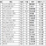【愛知杯2016予想】データ分析|サイン予想の方が当たるんじゃない?(笑)