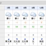 【若駒ステークス 2016】枠順発表|軸馬予想と天気予想(予報)!?【京都芝2000m】