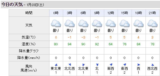 【若駒ステークス 2016】枠順発表 最終予想と天気予想(予報)!?