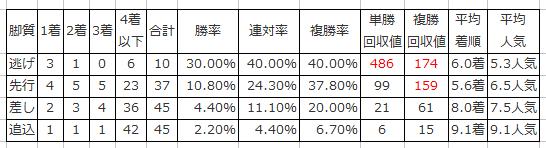 【シンザン記念2016予想】枠順確定|1枠2番アストラエンブレムは消し馬!?3