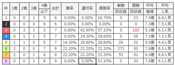 TCK女王盃の枠番別傾向2016