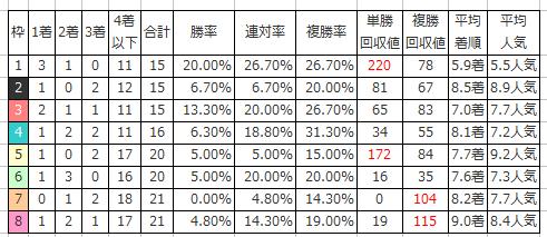 1.日経新春杯の枠番別傾向(過去10年)