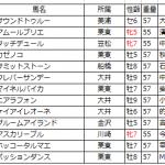 【川崎記念2016】枠順確定|データ分析予想 鍵はマイネルバイカ!?
