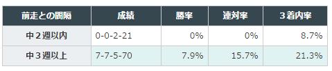 【フェアリーステークス2016予想】データ分析| 中山芝1600mは曲者に注意!4