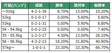 愛知杯2016ハンデ別傾向