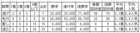 川崎記念2016の脚質別傾向