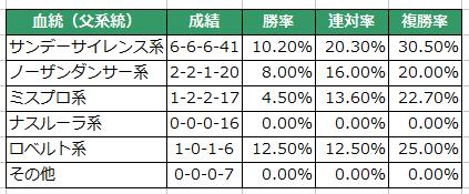 【シンザン記念2016予想】データ分析| 牝馬ラルクとジュエラーに注目!3