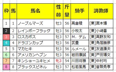 【若駒ステークス 2016】枠順発表 最終予想と天気予想(予報)!?3