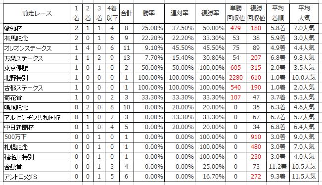 4.日経新春杯の前走レース別傾向(過去10年)