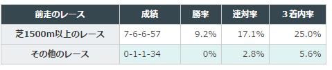 【フェアリーステークス2016予想】データ分析| 中山芝1600mは曲者に注意!2