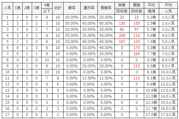 AJCC2016の人気別傾向2