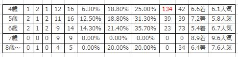 TCK女王盃の馬齢別傾向2016