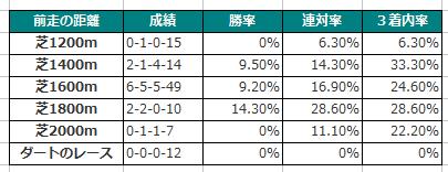 【シンザン記念2016予想】データ分析| 牝馬ラルクとジュエラーに注目!4