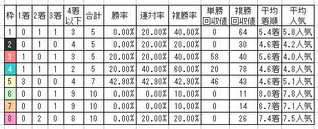 川崎記念2016の枠番別傾向