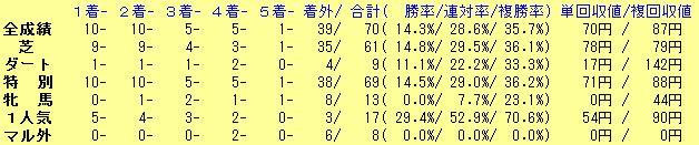 【東京新聞杯2016】予想|海外遠征馬のダノンプラチナは追い切りで判断!