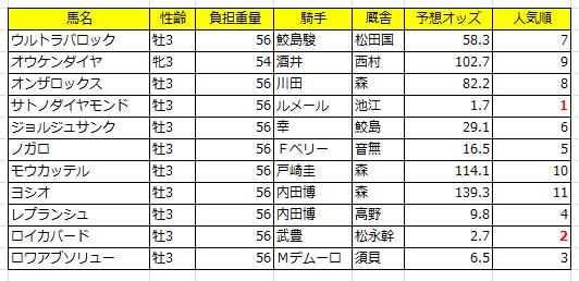 きさらぎ賞2016登録馬