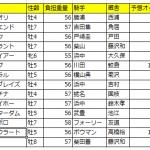 【東京新聞杯2016】予想|海外遠征帰りのダノンプラチナは追い切りで判断!