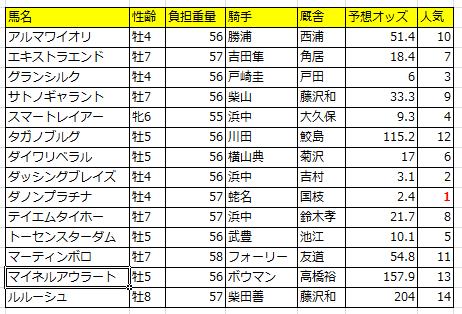 【東京新聞杯2016】予想|登録馬