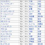 【フェブラリーステークス2016】予想|血統評論家栗山求氏の予想が最高!
