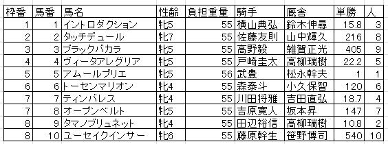 【エンプレス杯 2016】予想|アムールブリエと武豊は信頼の1.0倍!