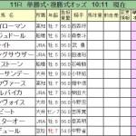 【ダイオライト記念2016】予想|マイネルバイカなどのJRA勢が今回も優勢!