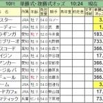 【名古屋大賞典2016】印3点・3連単2点予想!JRA勢で攻めてみる!