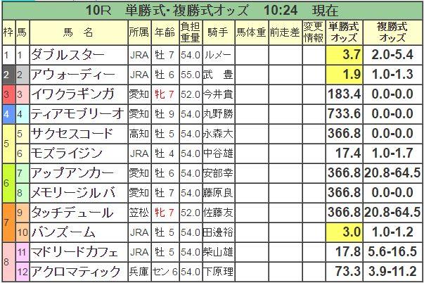 【名古屋大賞典2016】印3点予想!JRA勢で攻めてみる!