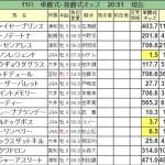 【東京スプリント2016】最終予想|買い目4点予想!JRA勢は崩れない!