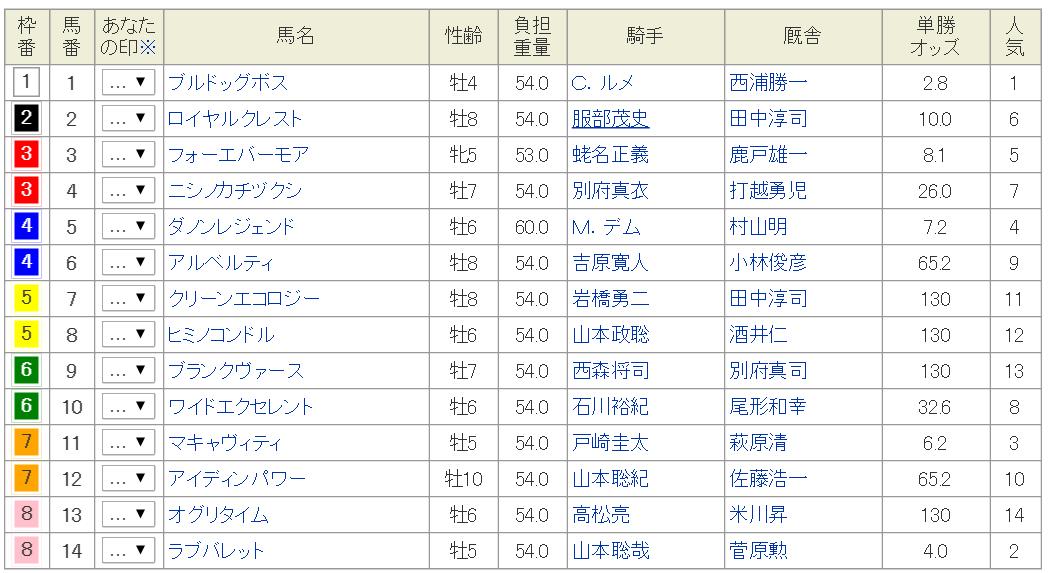 ★クラスターカップ2016枠順確定