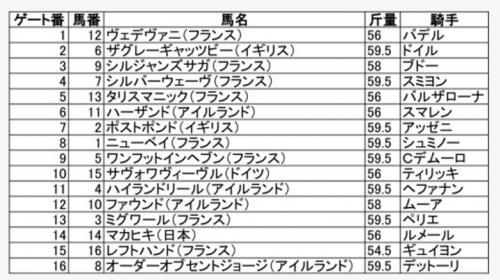 【凱旋門賞2016】最終予想|マカヒキはJRA(独立プール方式)では1番人気!?サインはレフトハンド!?