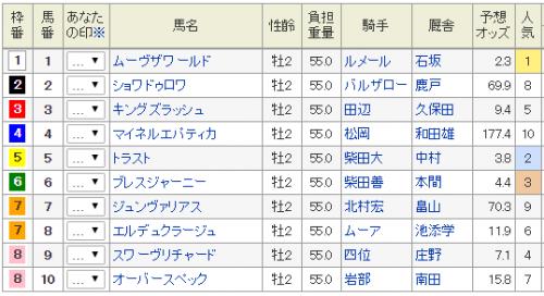 【東京スポーツ杯2歳ステークス2016】予想|枠順確定|ムーヴザワールドや期待馬ブレスジャーニーが直接対決へ!