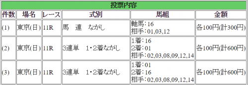 【ジャパンカップ2016】最終予想|予想オッズ3.3倍キタサンブラックと5.9倍のリアルスティールに注目!!