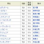 マイルグランプリトライアル2018│予想│東京ダービー馬バルダッサーレが出走!