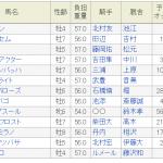 産経賞オールカマー2018│予想│過去10年のデータと出走予定馬13頭の傾向