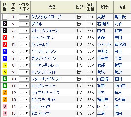 プリンシパルステークス2019 最終予想 5月4日(土)東京11R 重賞の裏 ...